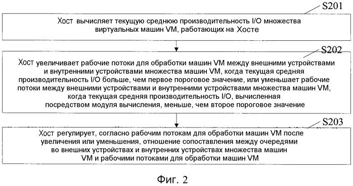 Способ и устройство для регулировки канала i/о на виртуальной платформе
