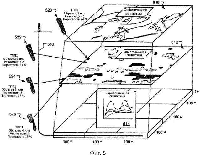 Многомасштабное цифровое моделирование породы для моделирования пласта