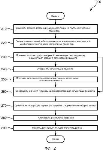 Нормативный набор данных для нейропсихических расстройств