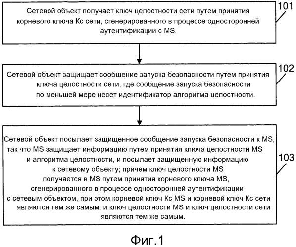 Способ и система gsm безопасности и соответствующие устройства