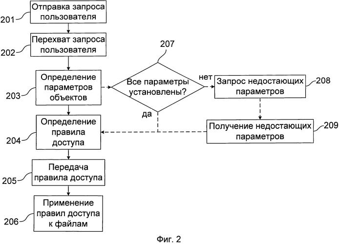 Система и способ применения правил доступа к файлам при их передаче между компьютерами