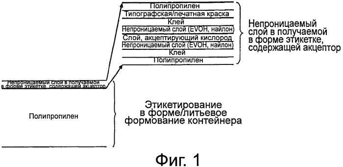 Этикетированные контейнеры и способы изготовления этикетированных контейнеров