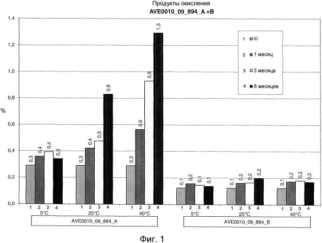 Фармацевтическая композиция, содержащая агонист гпп-1 и метионин