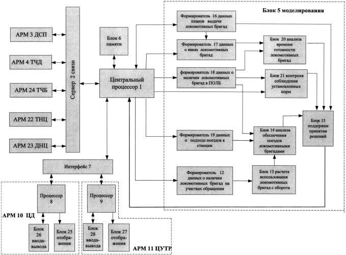 Автоматизированная система для управления работой локомотивных бригад на железнодорожном направлении