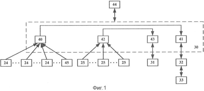 Система автоматизации главной вентиляторной установки