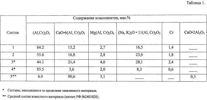 Оксид хрома в огнеупорном производстве