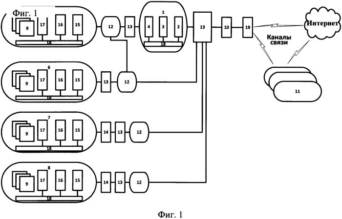Многофункциональная информационная система интегрированной структуры оборонно-промышленного комплекса