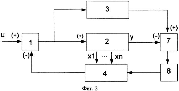 Самонастраивающаяся система управления с градиентной адаптацией регулятора состояния