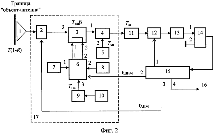 Многоприемниковый радиометр для измерения глубинных температур объекта (радиотермометр)