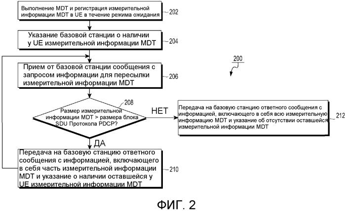 Способ и система для обеспечения базовой станции в беспроводной сетевой среде измерительной информацией mdt