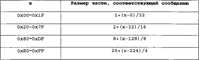 Способ и устройство для обработки пакетов данных