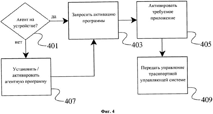 Способы и устройство для удаленной активации приложения