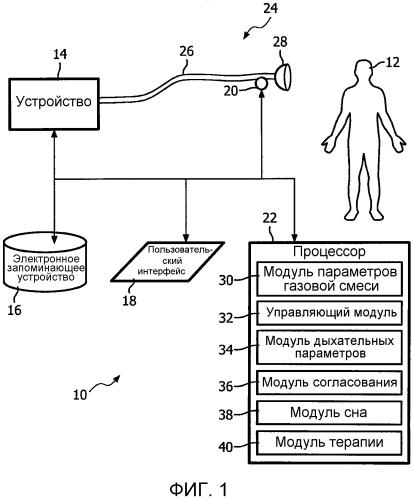 Система и способ обнаружения наступления сна у пациента на основании восприимчивости к дыхательным стимулам