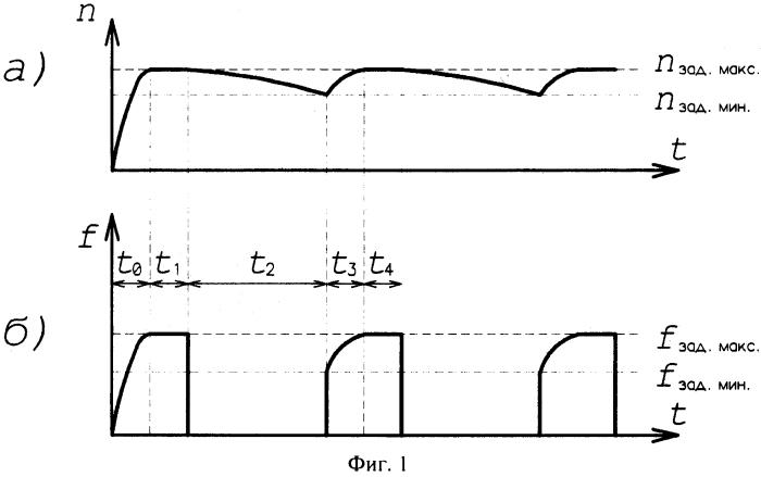 Способ управления электродвигателем вентилятора