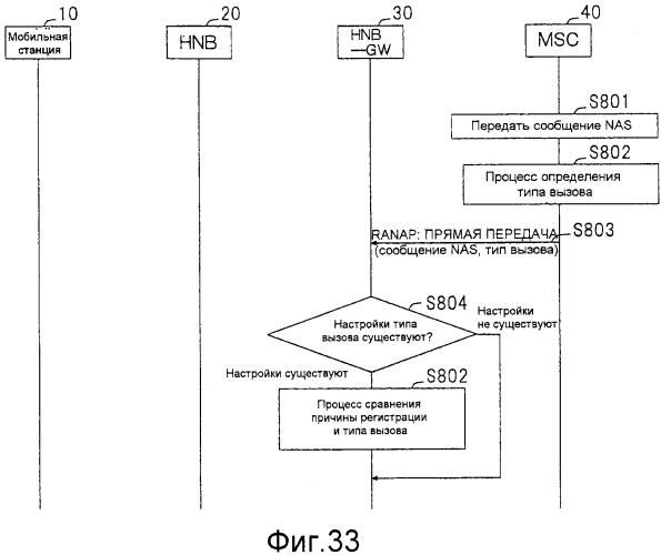 Система мобильной связи, базовая станция, устройство шлюза, устройство базовой сети и способ связи