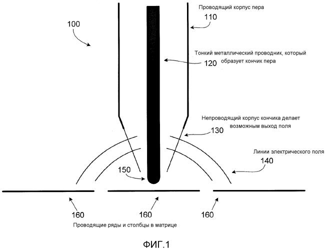 Система для электростатического пера в емкостном датчике касания