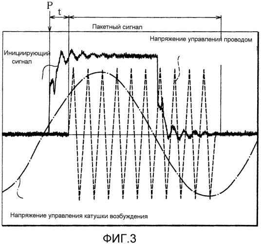 Способ и устройство для обнаружения дефектов посредством вихревых токов