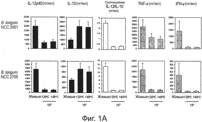Порошкообразные зерновые композиции, содержащие нереплицирующиеся пробиотические микроорганизмы
