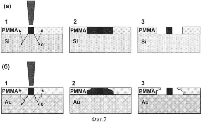 Способ формирования полимерных шаблонов наноструктур разной геометрии