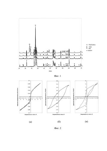 Способ получения нанокристаллического магнитного порошка допированного ортоферрита иттрия