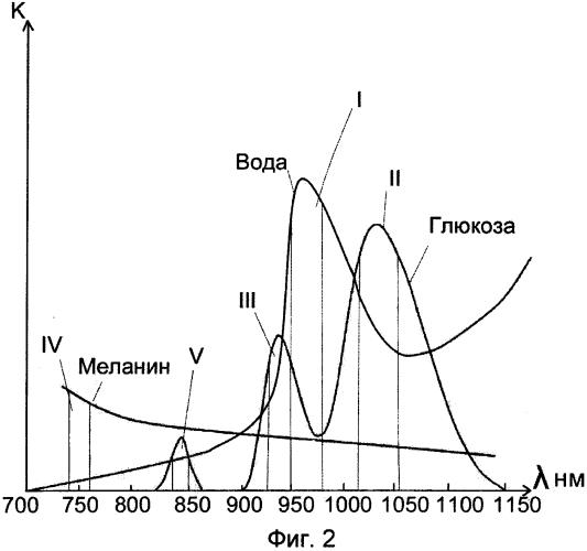 Способ неинвазивного определения концентрации глюкозы в крови