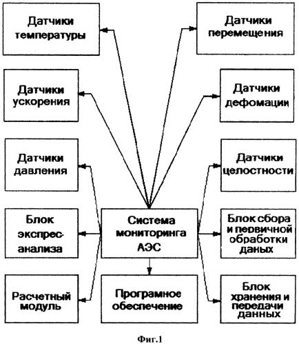 Система многопараметрического непрерывного мониторинга эксплуатационной повреждаемости оборудования атомной электростанции
