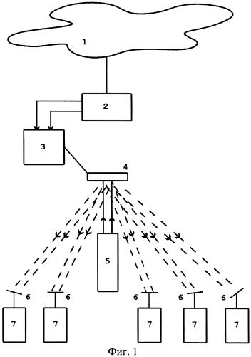 Способ организации доступа к сетям передачи пакетов данных