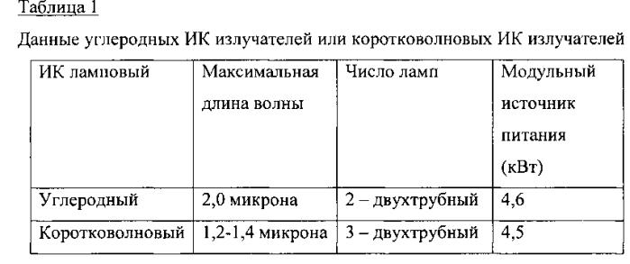 Композиции фторированных структурированных органических пленок