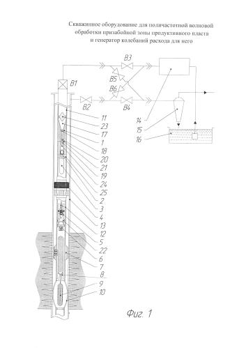 Скважинное оборудование для поличастотной волновой обработки призабойной зоны продуктивного пласта и генератор колебаний расхода для него