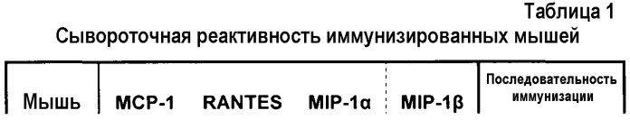 Антикиновые антитела, которые связываются с несколькими сс-хемокинами