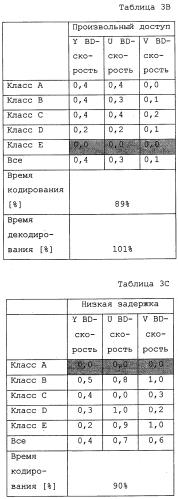 Способ и устройство сегментирования на единицы преобразования с меньшей сложностью
