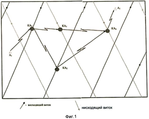Способ передачи информации в сети низкоорбитальной космической спутниковой связи