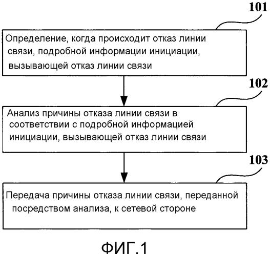 Способ для анализа причины отказа линии связи, способ оптимизации сети и устройство