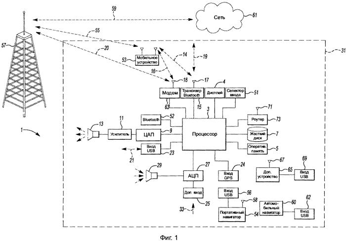Системы и способы регулирования управления информационно-развлекательной системой автомобиля