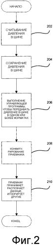 Структура протокола в системе контроля давления в шине