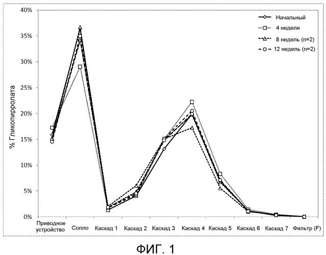 Композиции для легочной доставки антагонистов мускариновых рецепторов длительного действия и агонистов β2-адренергических рецепторов длительного действия и связанные с ними способы и системы