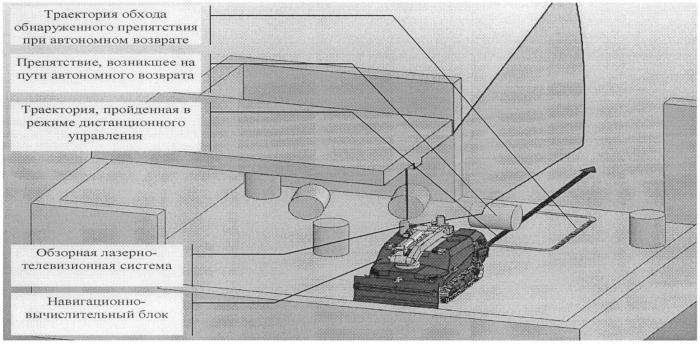Способ автоматического управления наземным робототехническим комплексом
