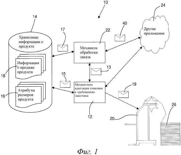 Создание упаковки по требованию заказчика на основании сохраненных данных атрибутов