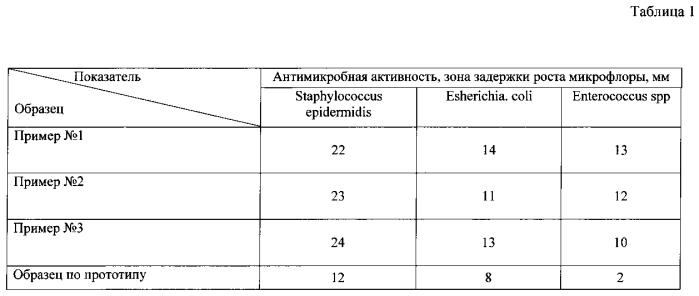 Суппозитории антибактериального действия