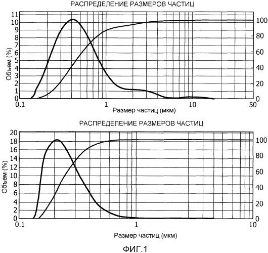 Синтез высокопроизводительных индикаторных частиц оксида железа для визуализации с применением намагниченных частиц (мрi)