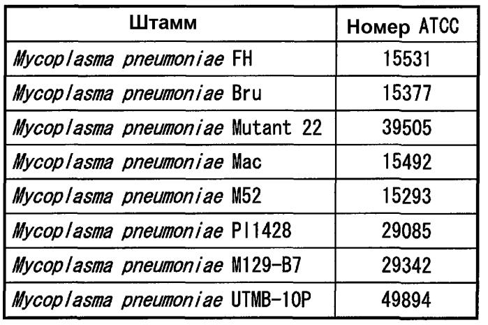 Способ обнаружения микроорганизмов, принадлежащих виду mycoplasma pneumoniae и/или mycoplasma genitalium