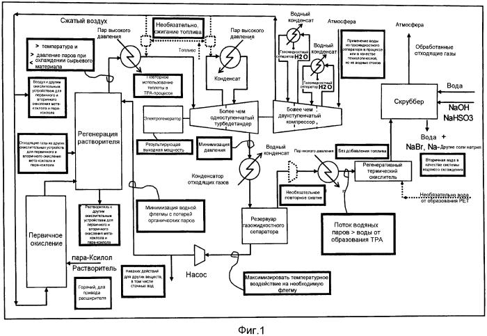 Получение дикарбоновой кислоты методом самоактивированной окислительной деструкции