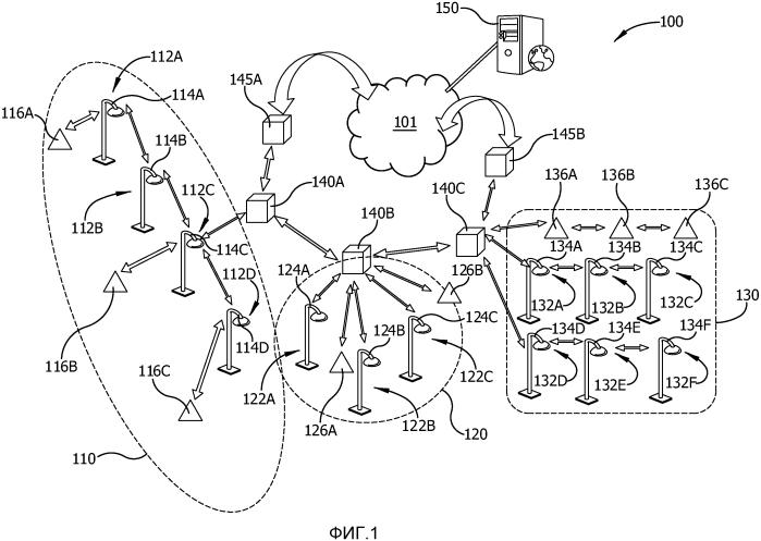 Сеть гетерогенных устройств, включающая в себя, поменьшей мере, один узел устройств наружного освещения