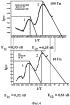 Диэлектрический метод диагностики электронных состояний в кристаллах силленитов
