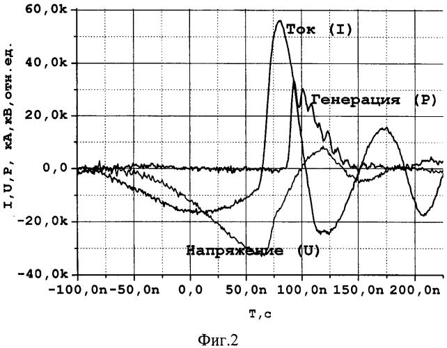 Способ создания активной среды krf лазера