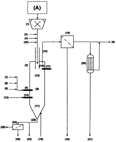 Способ непрерывного производства синтез-газа из нефтеносного песка и/или нефтеносного сланца