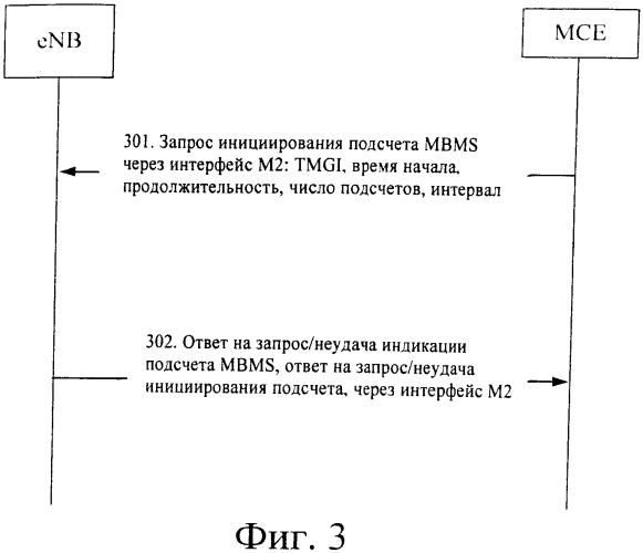 Способ и система подсчета услуги многоадресной/широковещательной передачи мультимедийной информации