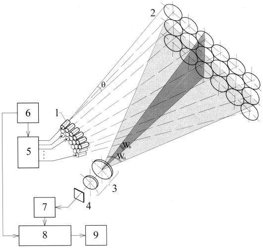 Способ измерения расстояния до объектов, их угловых координат и взаимного расположения и устройство для его осуществления