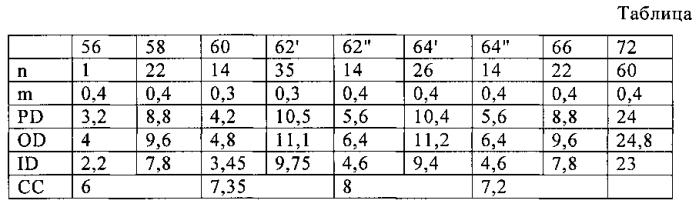 Портативный медицинский прибор для измерения уровня глюкозы в крови (варианты)