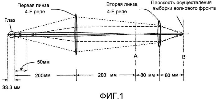Компактный модуль датчика волнового фронта и его крепление или интеграция с офтальмологическим инструментом